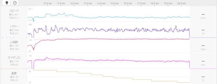 ヤビツ30分台の速い人のデータ